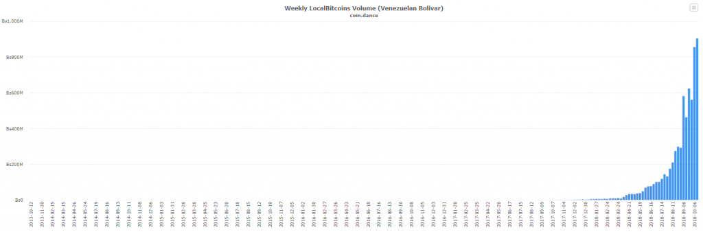Volume hebdomadaire LocalBitcoins Venezuela en bolivars