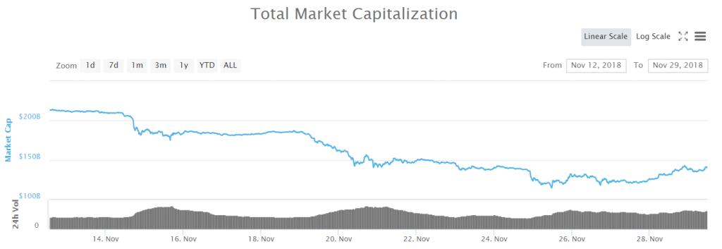 Chute des crypto-marchés en novembre 2018