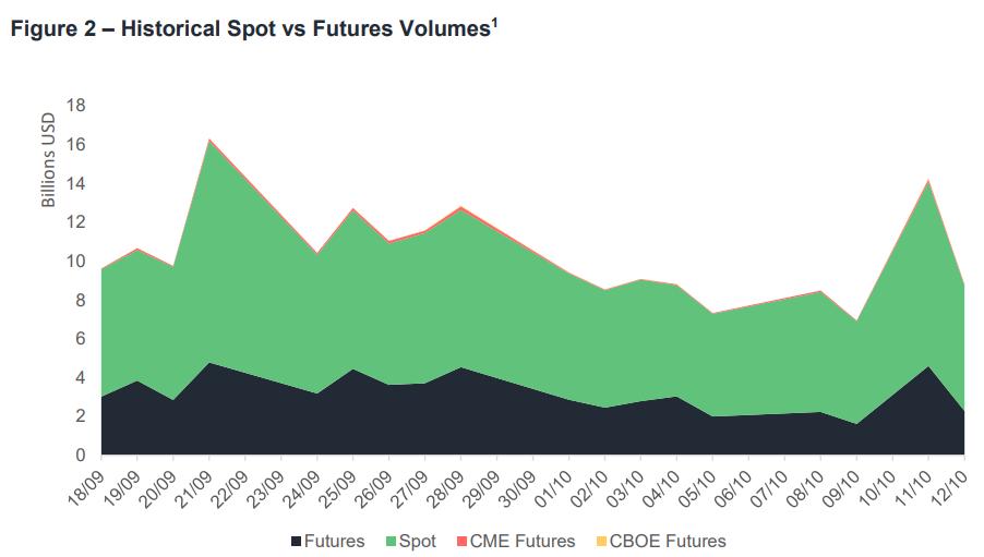 Comparatif crypto-marchés comptant et à terme