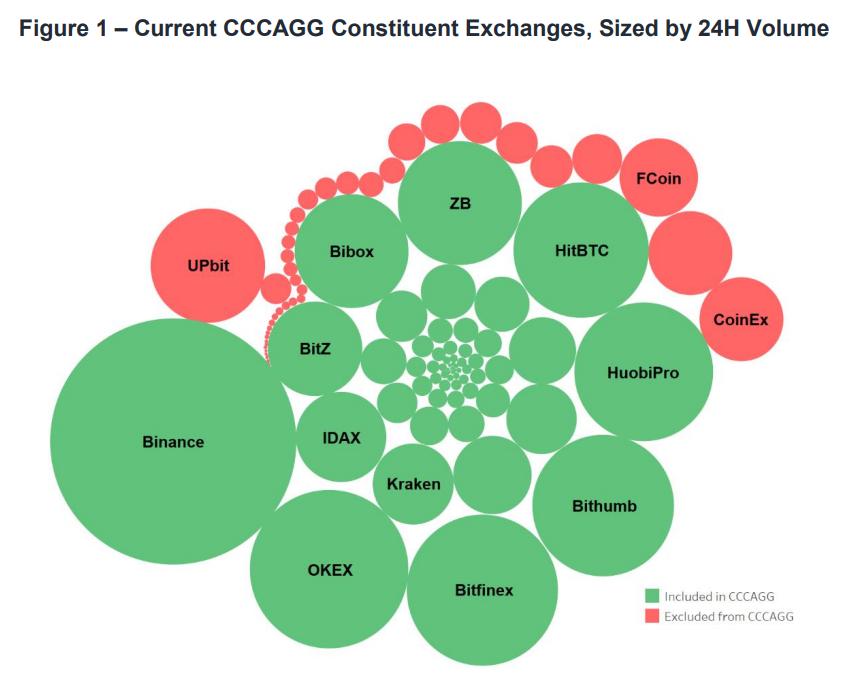 Crypto plateformes d'échange classement par volume