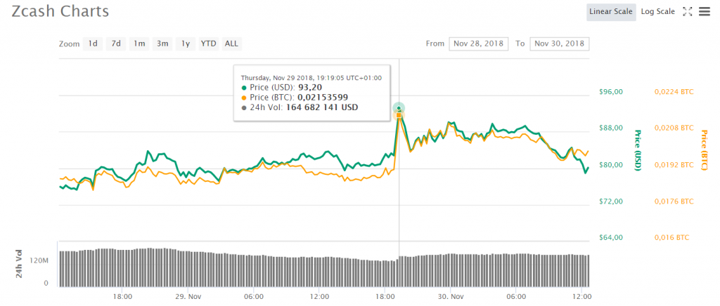 L'évolution du cours du Zcash (ZEC) après l'annonce de Coinbase