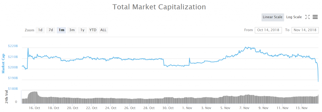 Market Cap des crypto-marchés