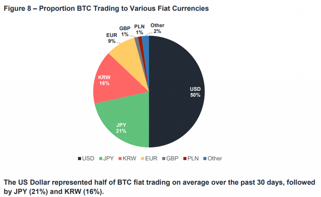 Proportion monnaies fiduciaires BTC