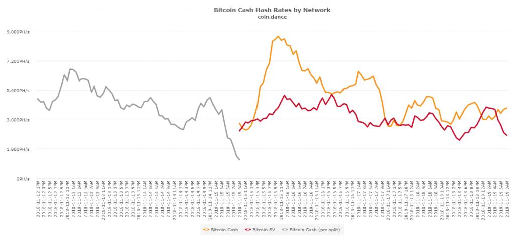Taux de hachage du Bitcoin Cash