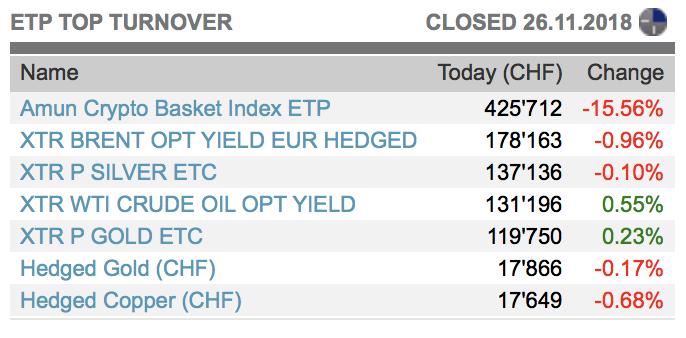 Volumes des échanges d'ETP sur la bourse suisse SIX