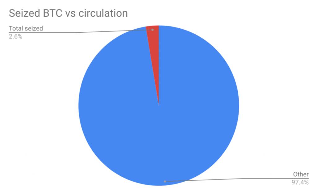 Nombre de Bitcoins saisis sur nombre de Bitcoins en circulation