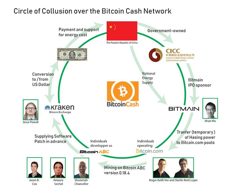Collusion réseau Bitcoin Cash