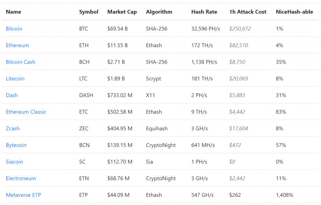 coûts liés à des attaques des 51% sur les crypto-monnaies