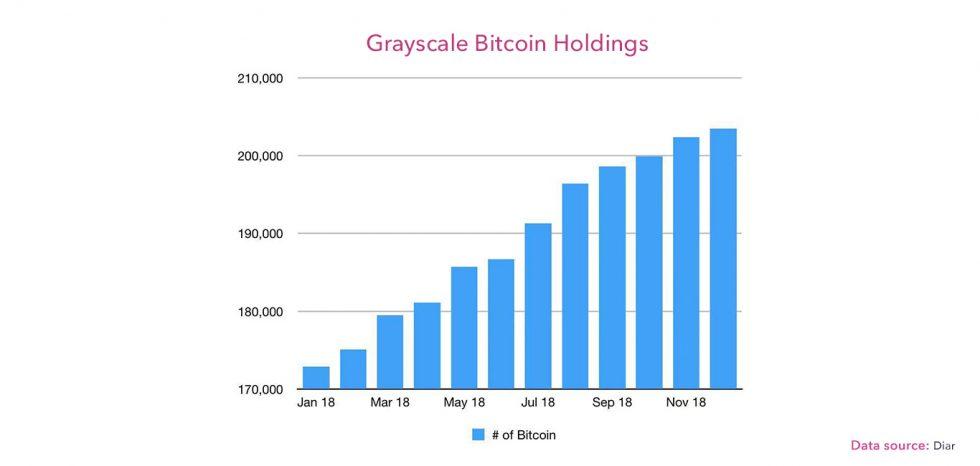 Détention Bitcoin Grayscale