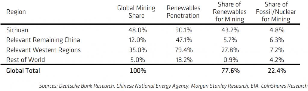 énergies renouvelables minage Bitcoin