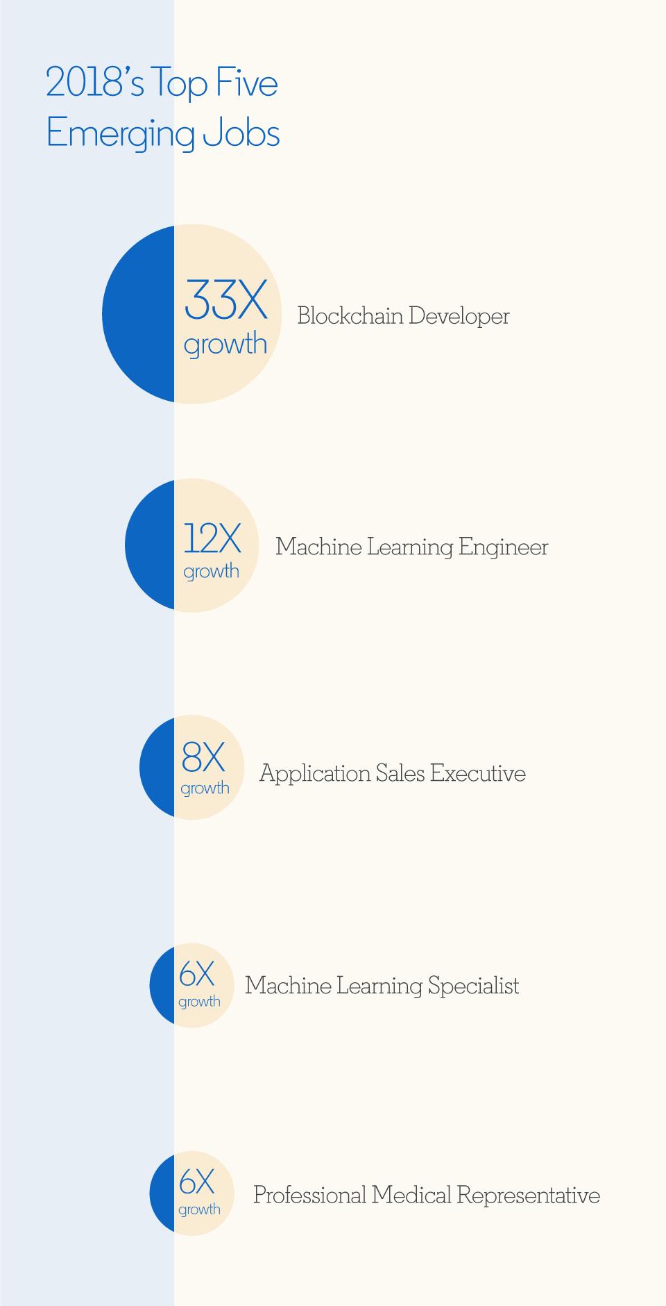 Métiers émergents 2018 Linkedin