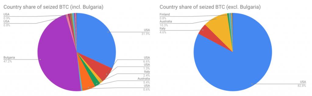 Répartition des Bitcoins saisis par pays
