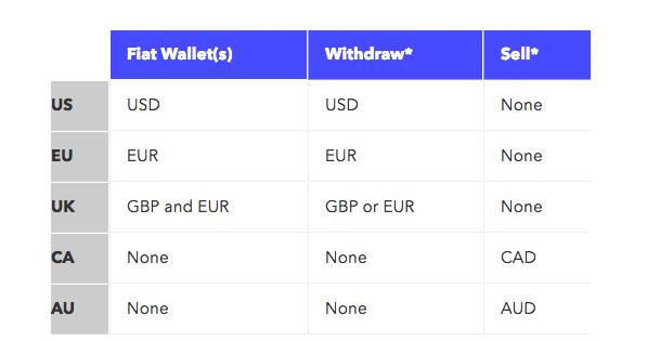 Retrait avec Coinbase sur Paypal