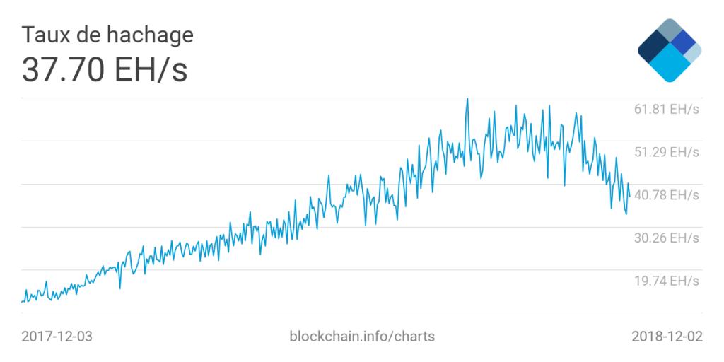 Taux de hachage du réseau Bitcoin au 3 décembre 2018