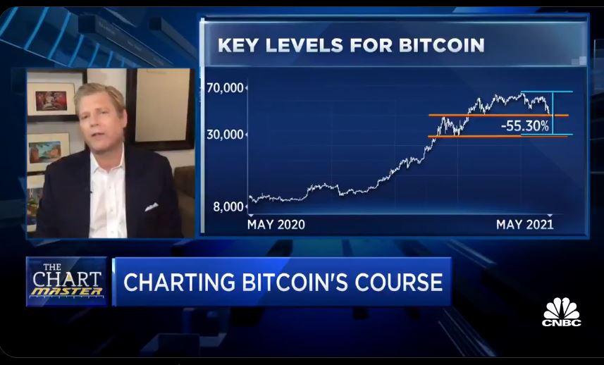 Baisse Bitcoin mai 2021
