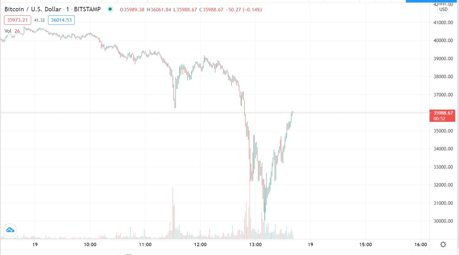 Bitcoin baisse 19 mai 2021