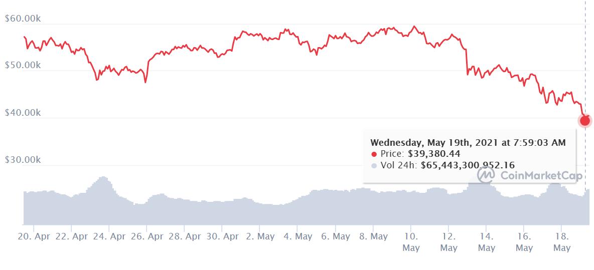Chute du Bitcoin au 19 mai 2021