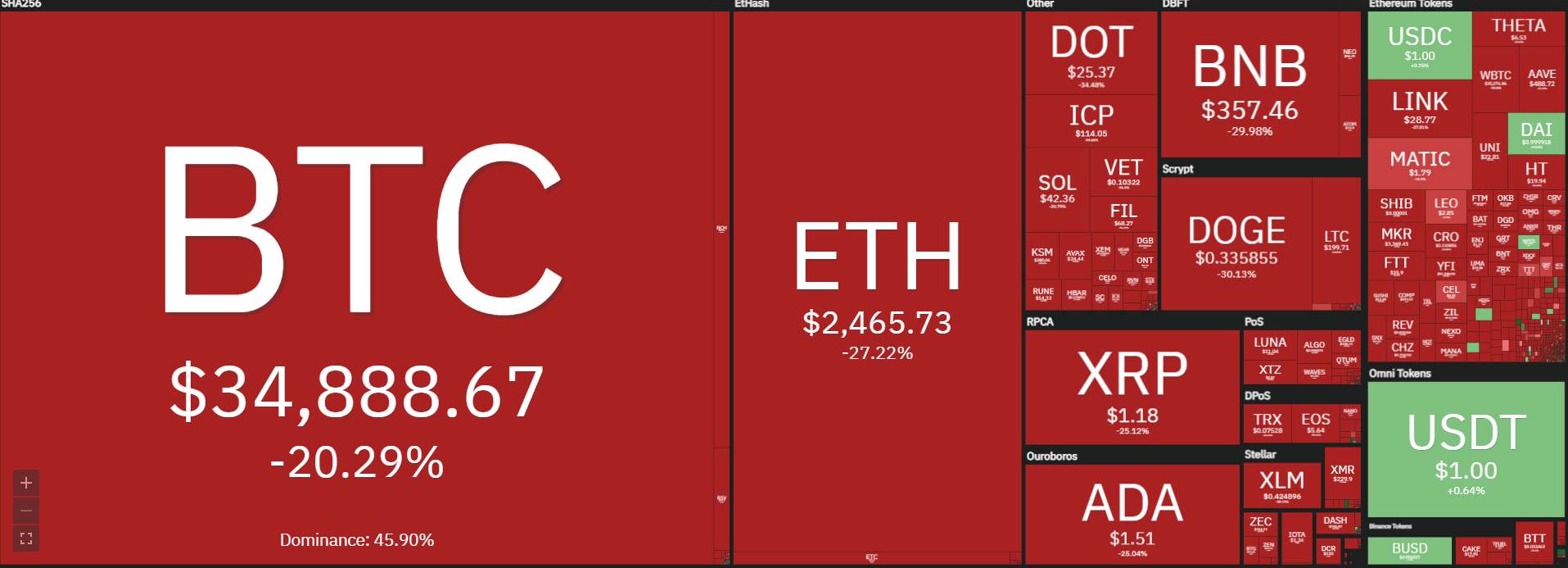 Crypto-marchés 19 mai 2021