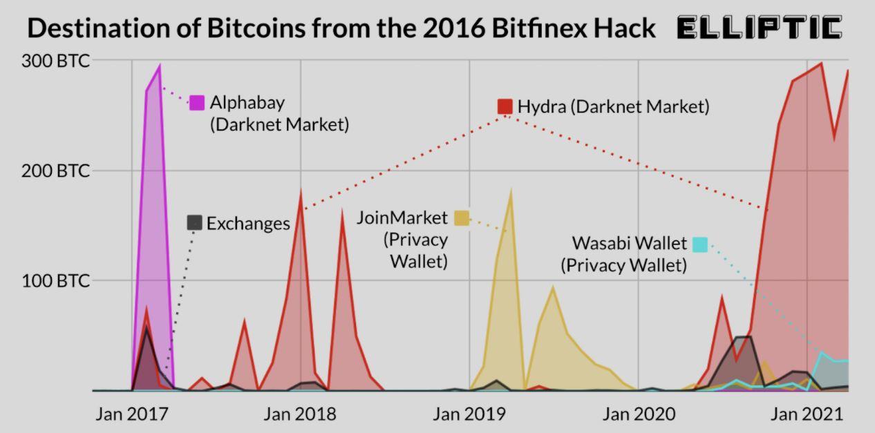 Desitnation des Bitcoins liés au piratage de Bitfinex
