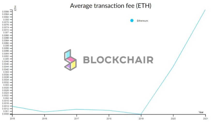 Frais de transaction Ethereum
