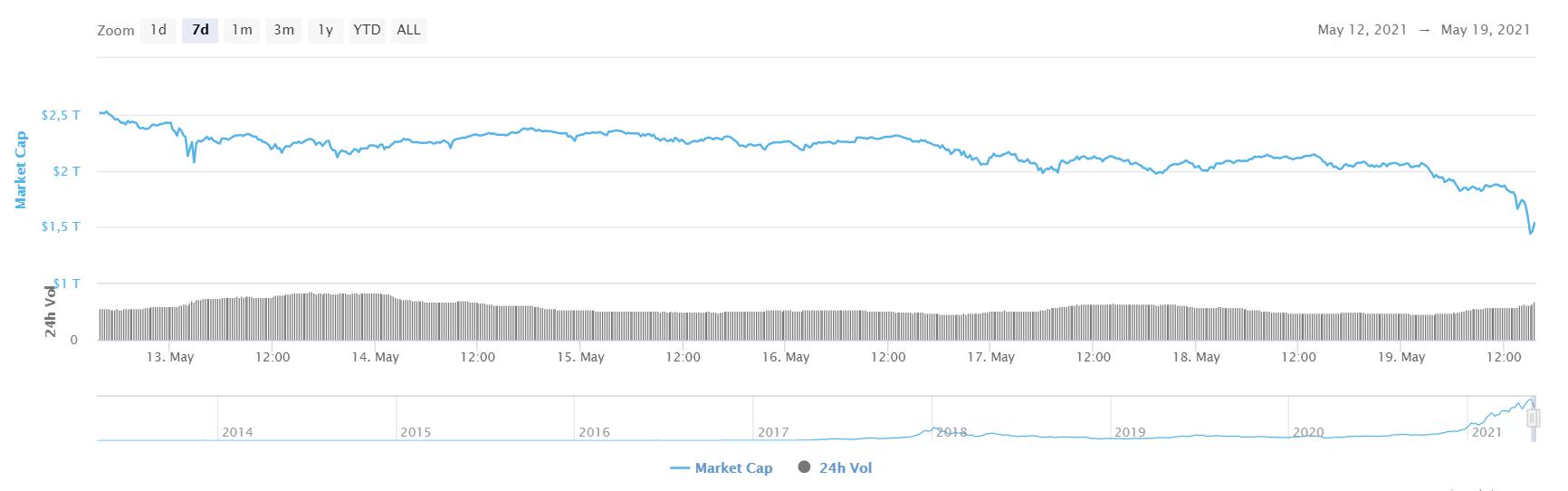 Market Cap des crypto-monnaies le 19 mai 2021