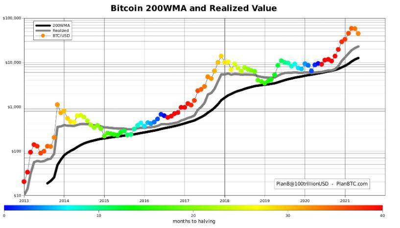 Realized value Bitcoin