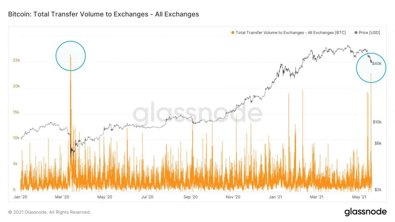 Transfert de Bitcoins vers les plateformes d'échange en 2020 et 2021