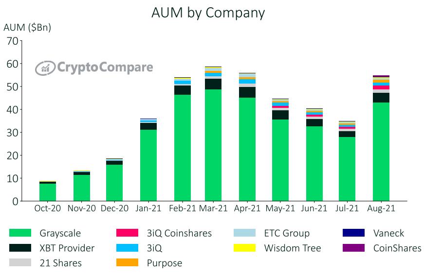 Cryptocompare actifs numériques sous gestion par entreprise en août 2021