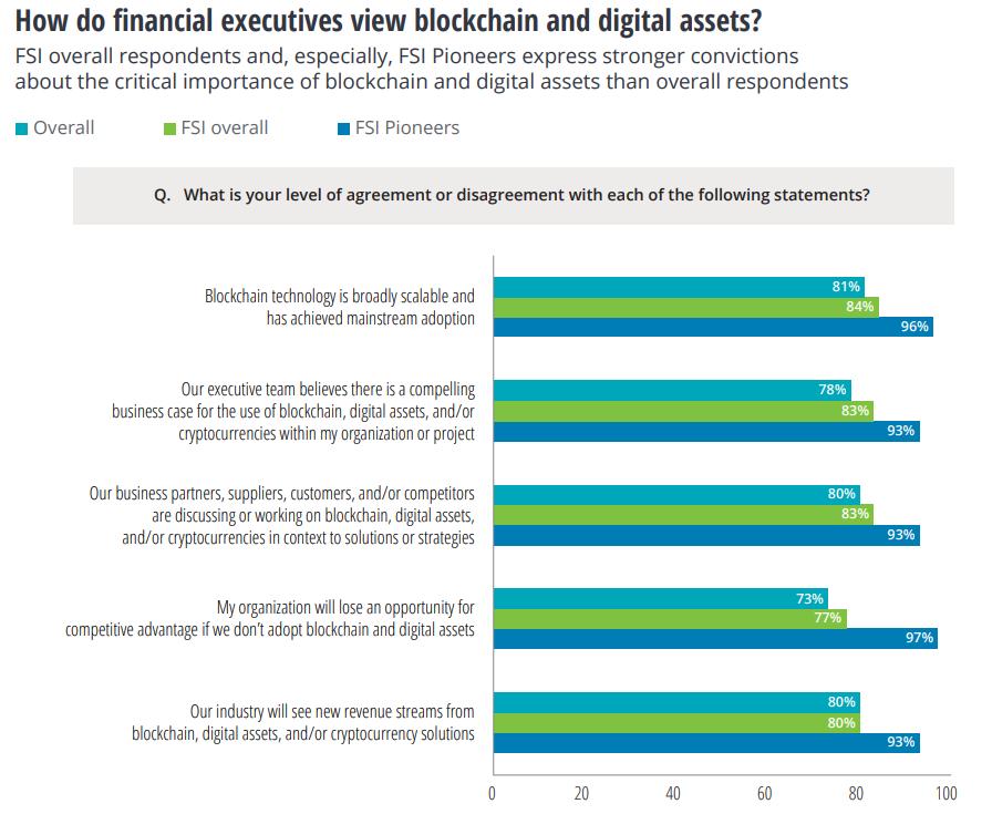 Opinion des professionnels de la finance sur la technologie blockchain