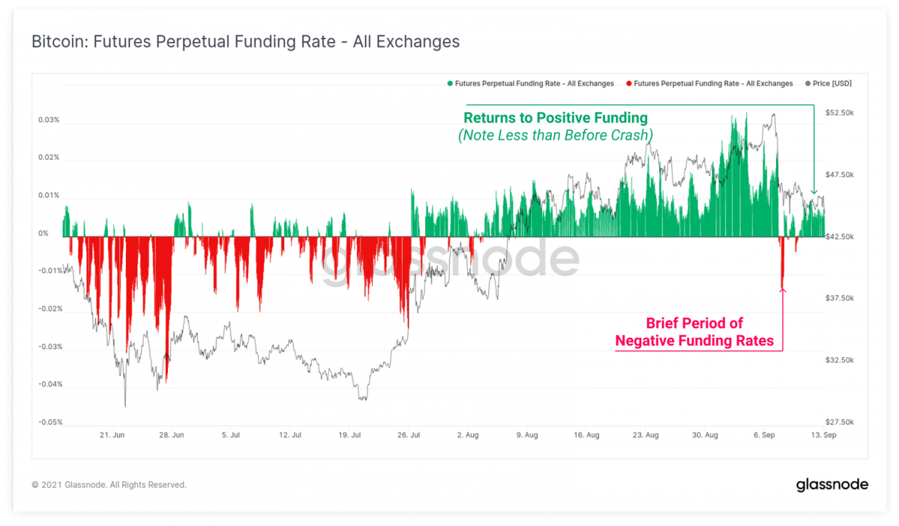 Bitcoin Futures Perpetual Funding Rate au 14 septembre 2021