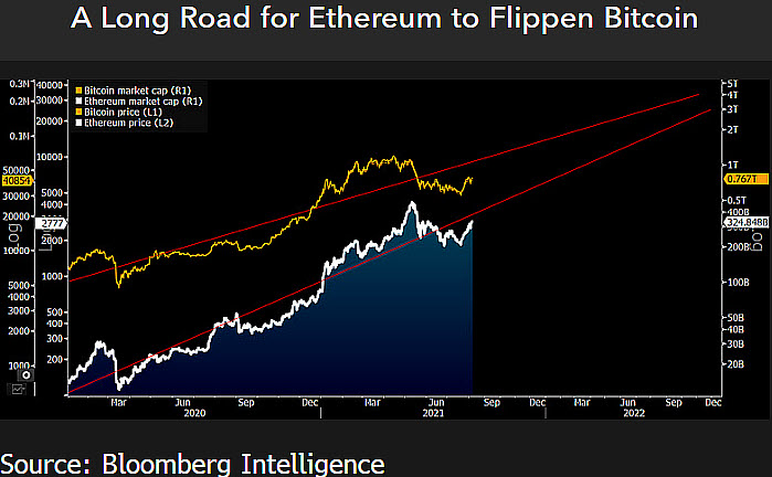 Comparatif Market Cap Bitcoin Ethereum en septembre 2021
