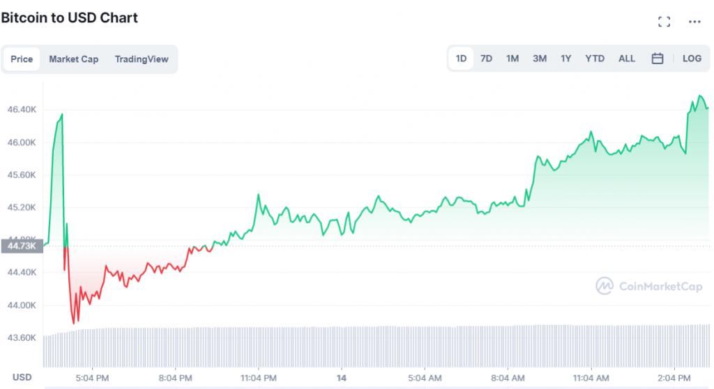 L'évolution du cours du Bitcoin au 14 septembre 2021