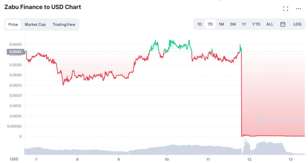 Diễn biến giá Zabu Finance kể từ ngày 13 tháng 9 năm 2021