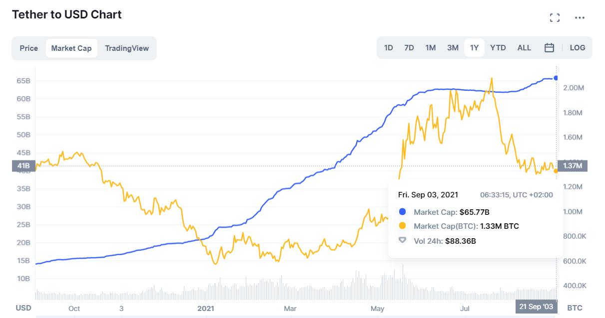L'évolution de la Market Cap du Tether (USDT) jusqu'au 3 septembre 2021