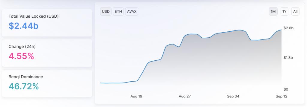 L'évolution de la Total Value Locked sur Avalanche au 12 septembre 2021