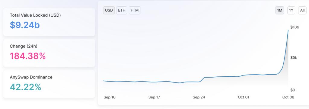 Tổng giá trị Fantom đã khóa (FTM) kể từ ngày 8 tháng 10 năm 2021
